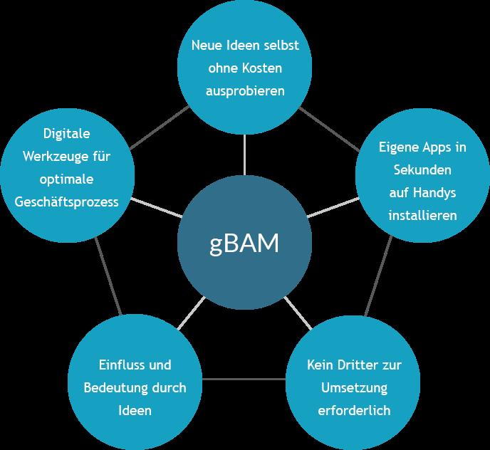 app-gbam-graphic_DEfinal